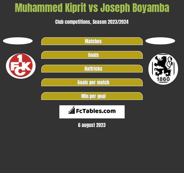 Muhammed Kiprit vs Joseph Boyamba h2h player stats
