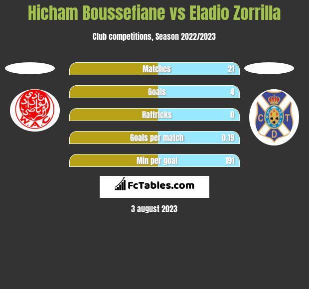 Hicham Boussefiane vs Eladio Zorrilla h2h player stats