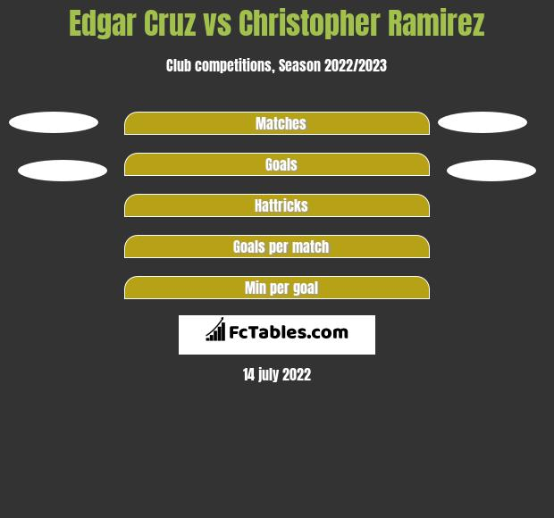 Edgar Cruz vs Christopher Ramirez h2h player stats