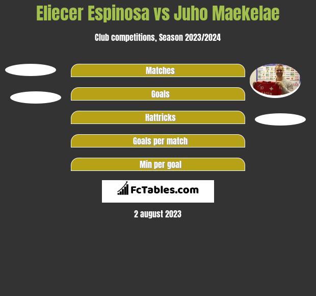 Eliecer Espinosa vs Juho Maekelae h2h player stats