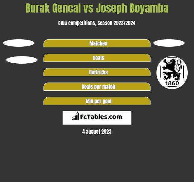 Burak Gencal vs Joseph Boyamba h2h player stats
