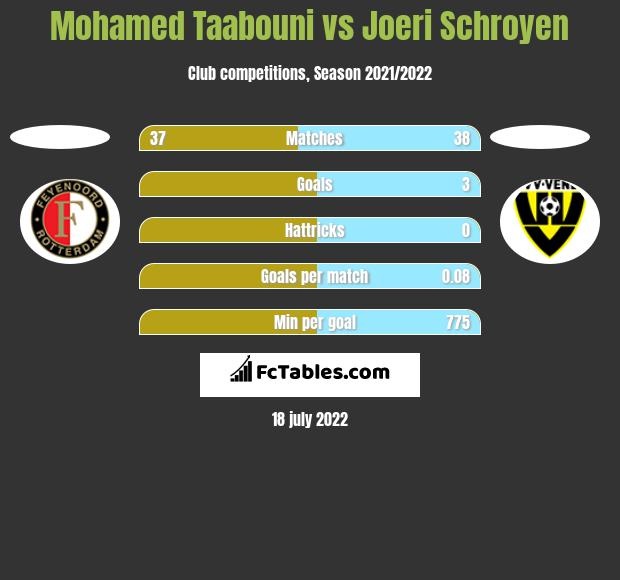 Mohamed Taabouni vs Joeri Schroyen h2h player stats