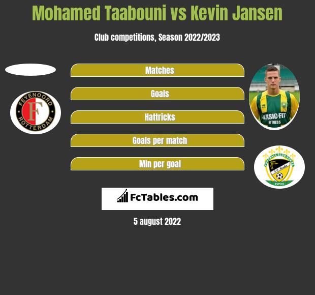 Mohamed Taabouni vs Kevin Jansen h2h player stats