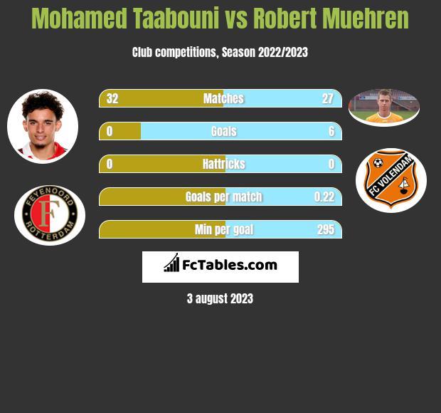 Mohamed Taabouni vs Robert Muehren h2h player stats