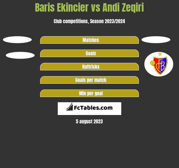 Baris Ekincier vs Andi Zeqiri h2h player stats