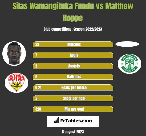 Silas Wamangituka Fundu vs Matthew Hoppe h2h player stats