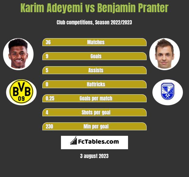 Karim Adeyemi vs Benjamin Pranter h2h player stats