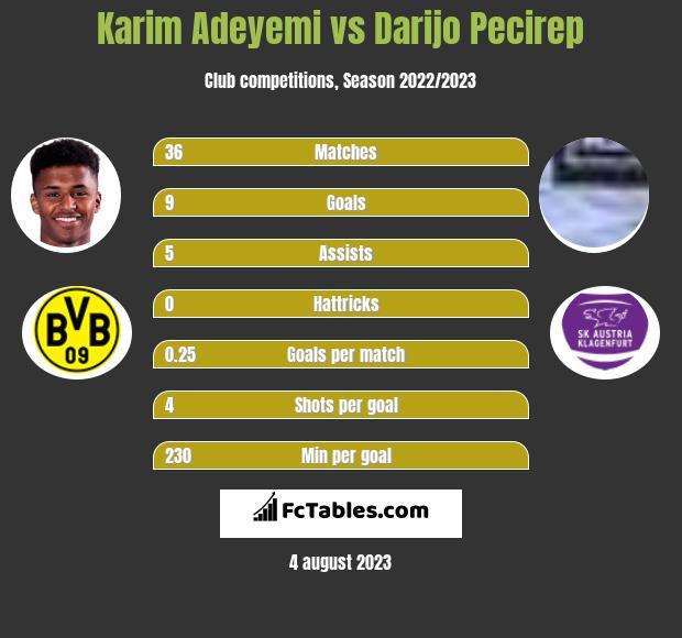 Karim Adeyemi vs Darijo Pecirep h2h player stats