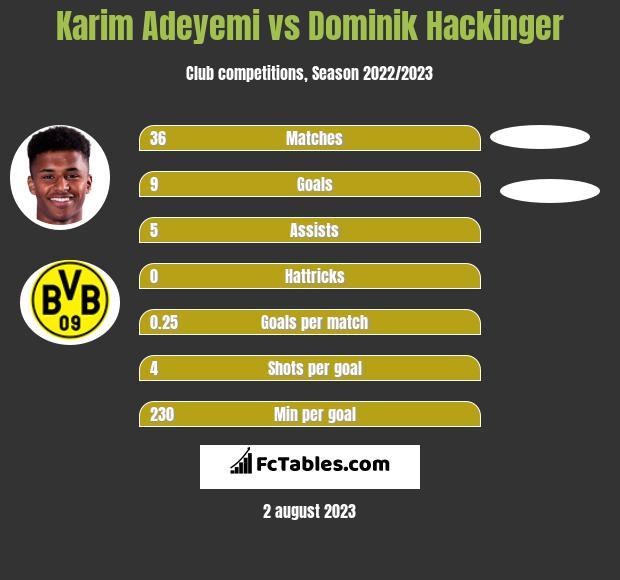 Karim Adeyemi vs Dominik Hackinger h2h player stats