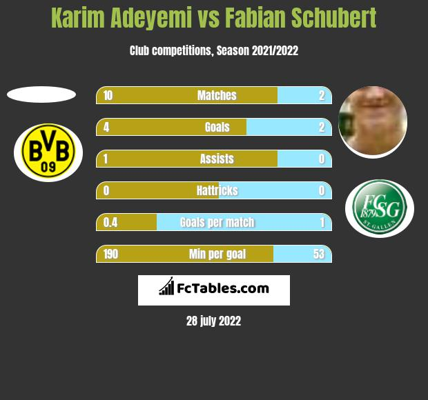 Karim Adeyemi vs Fabian Schubert h2h player stats