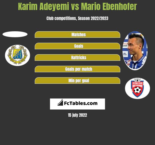 Karim Adeyemi vs Mario Ebenhofer h2h player stats