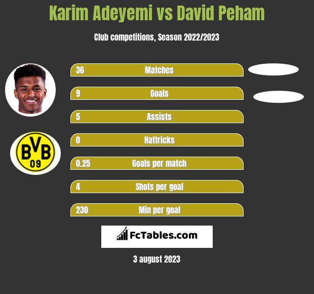 Karim Adeyemi vs David Peham h2h player stats