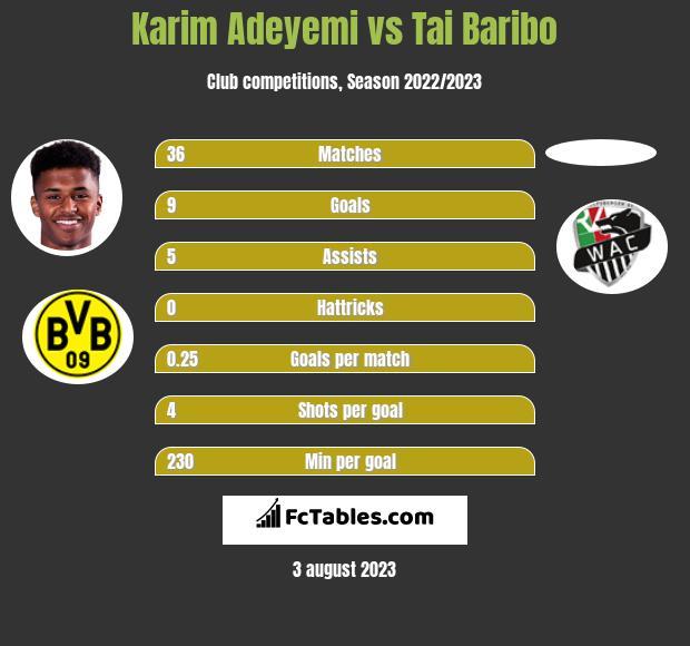 Karim Adeyemi vs Tai Baribo h2h player stats