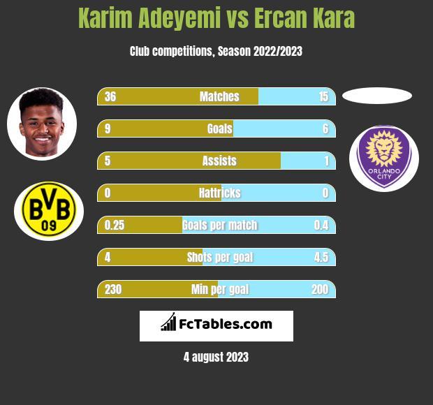 Karim Adeyemi vs Ercan Kara h2h player stats
