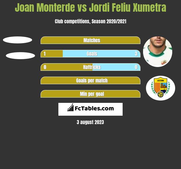 Joan Monterde vs Jordi Feliu Xumetra h2h player stats