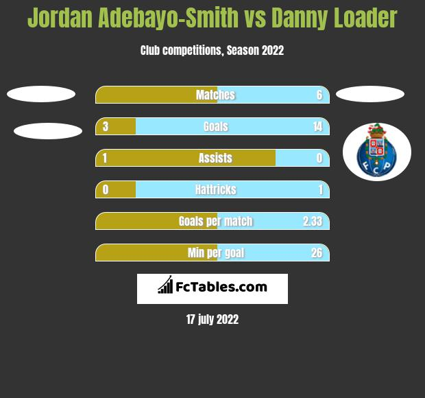 Jordan Adebayo-Smith vs Danny Loader h2h player stats