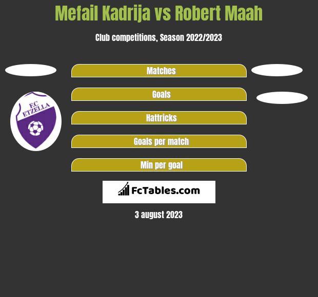 Mefail Kadrija vs Robert Maah h2h player stats