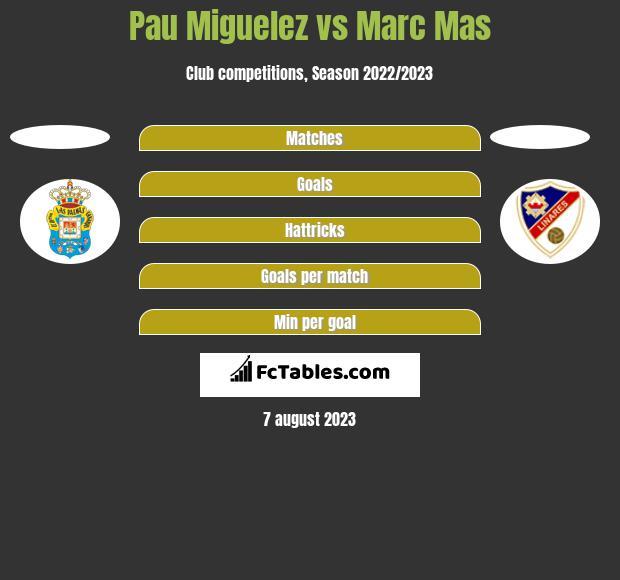 Pau Miguelez vs Marc Mas h2h player stats