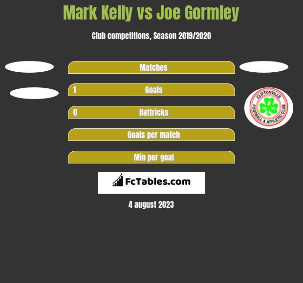 Mark Kelly vs Joe Gormley h2h player stats