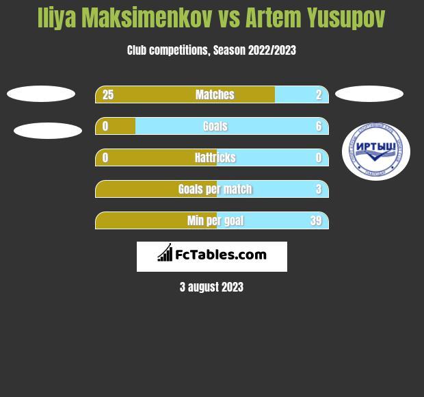 Iliya Maksimenkov vs Artem Yusupov h2h player stats