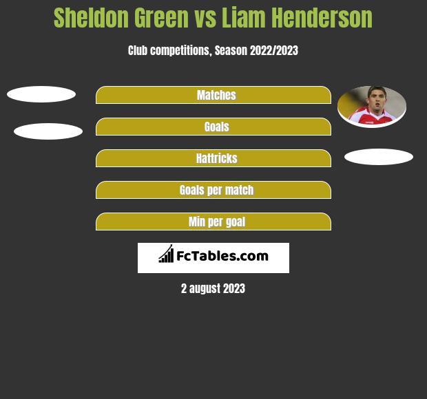 Sheldon Green vs Liam Henderson h2h player stats