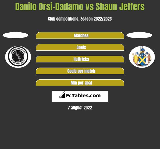 Danilo Orsi-Dadamo vs Shaun Jeffers h2h player stats