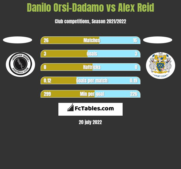 Danilo Orsi-Dadamo vs Alex Reid h2h player stats