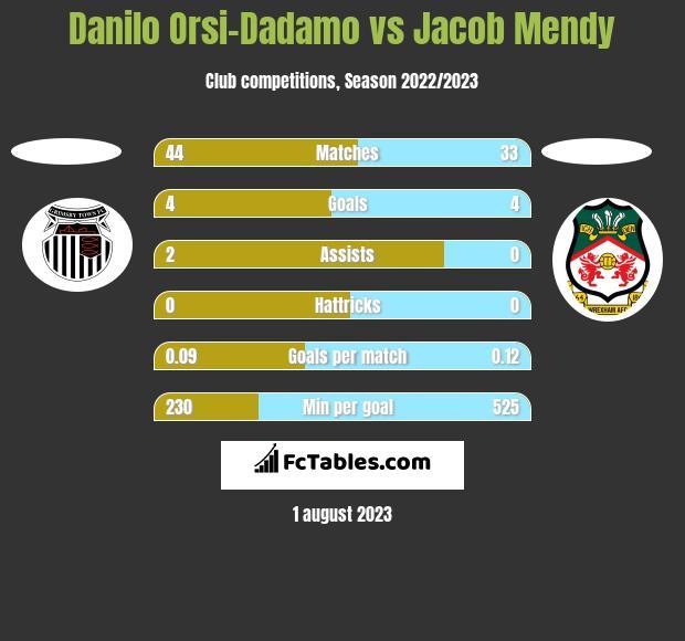 Danilo Orsi-Dadamo vs Jacob Mendy h2h player stats
