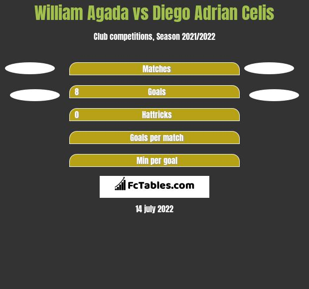 William Agada vs Diego Adrian Celis h2h player stats