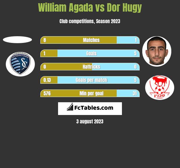 William Agada vs Dor Hugy h2h player stats