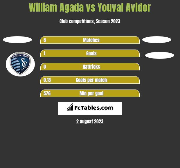 William Agada vs Youval Avidor h2h player stats