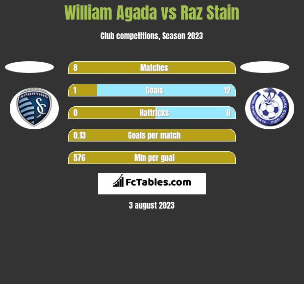 William Agada vs Raz Stain h2h player stats