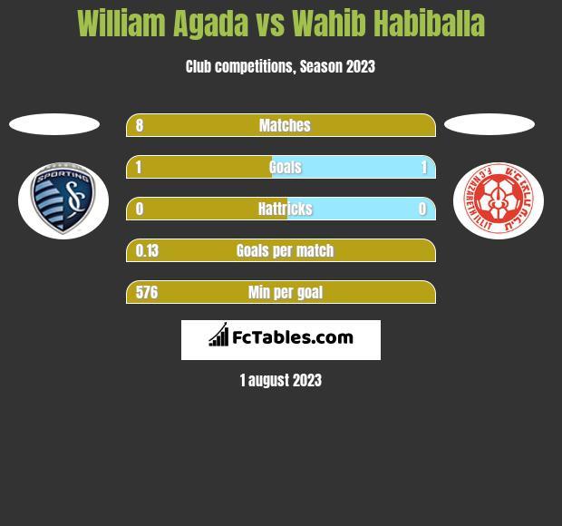 William Agada vs Wahib Habiballa h2h player stats