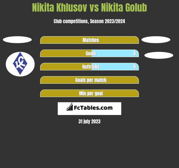Nikita Khlusov vs Nikita Golub h2h player stats
