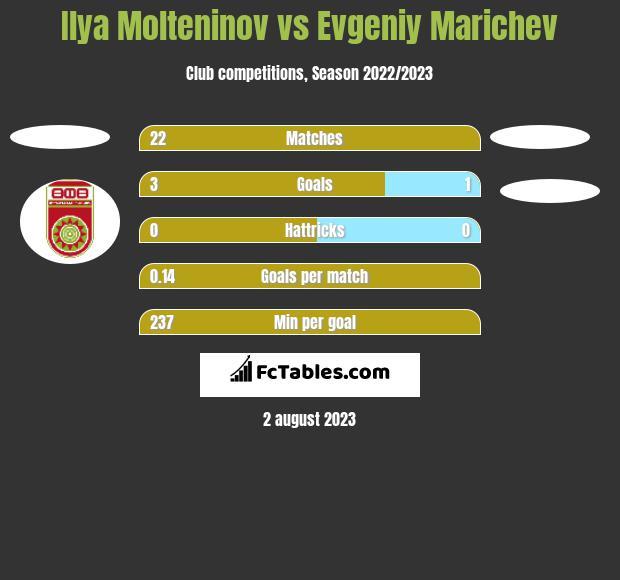 Ilya Molteninov vs Evgeniy Marichev h2h player stats