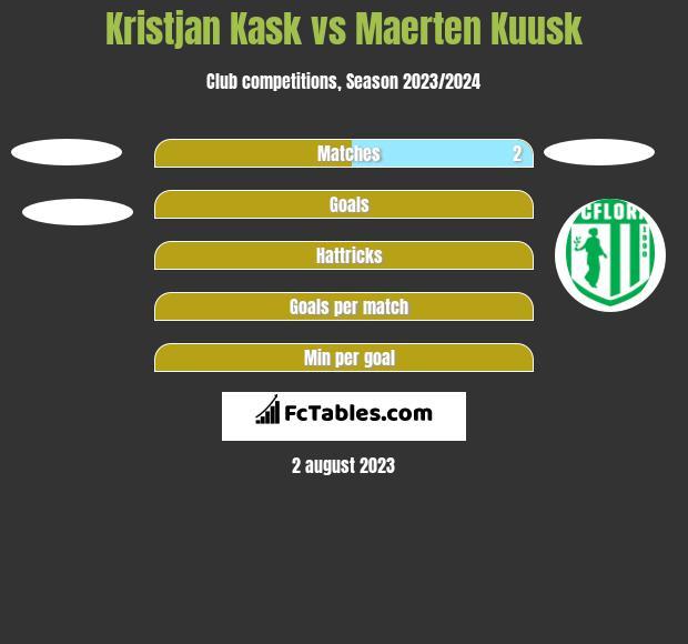 Kristjan Kask vs Maerten Kuusk h2h player stats