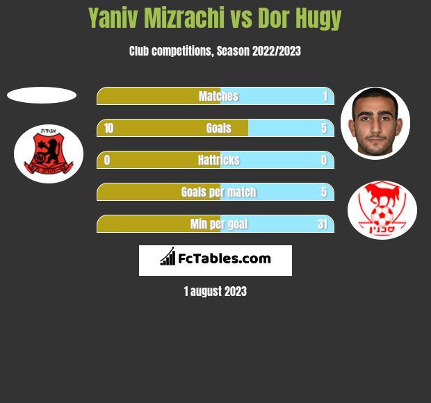Yaniv Mizrachi vs Dor Hugy h2h player stats