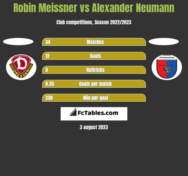 Robin Meissner vs Alexander Neumann h2h player stats