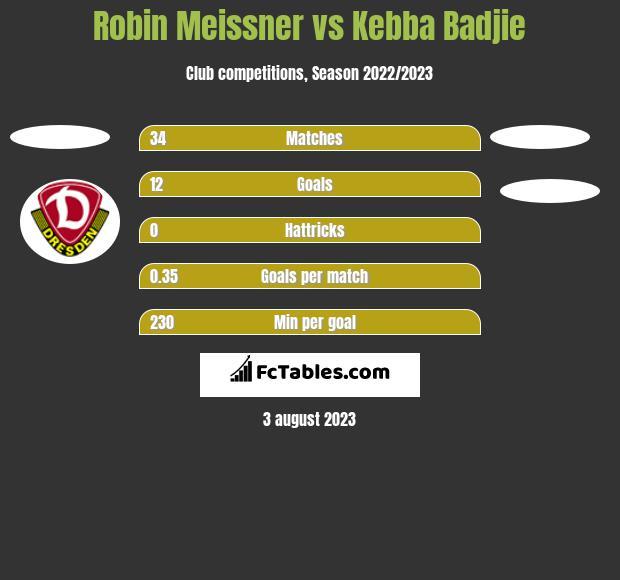 Robin Meissner vs Kebba Badjie h2h player stats