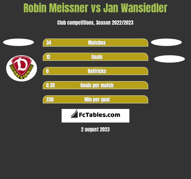 Robin Meissner vs Jan Wansiedler h2h player stats