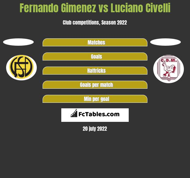 Fernando Gimenez vs Luciano Civelli h2h player stats