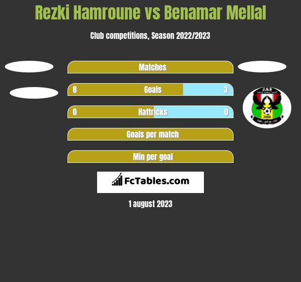 Rezki Hamroune vs Benamar Mellal h2h player stats