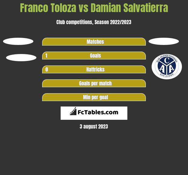 Franco Toloza vs Damian Salvatierra h2h player stats