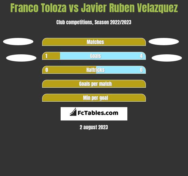 Franco Toloza vs Javier Ruben Velazquez h2h player stats