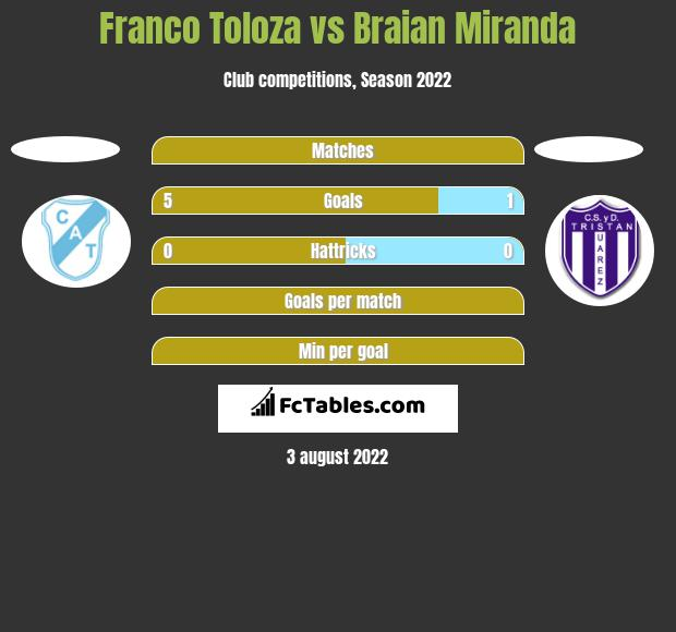 Franco Toloza vs Braian Miranda h2h player stats