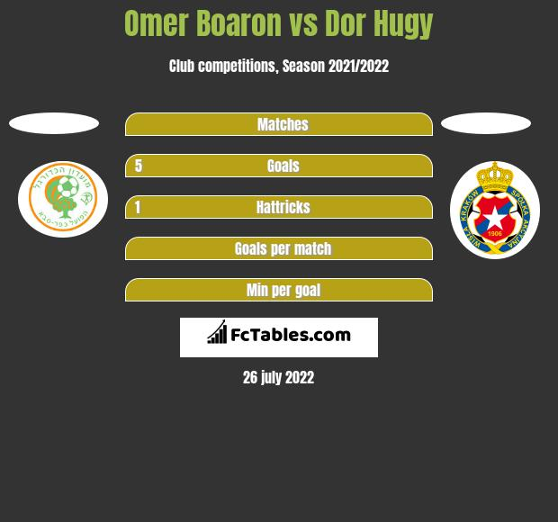 Omer Boaron vs Dor Hugy h2h player stats