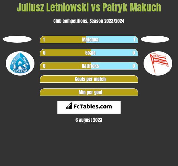 Juliusz Letniowski vs Patryk Makuch h2h player stats