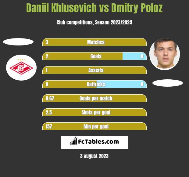 Daniil Khlusevich vs Dmitry Poloz h2h player stats