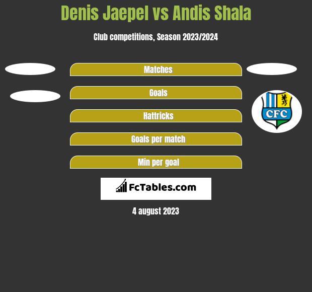 Denis Jaepel vs Andis Shala h2h player stats