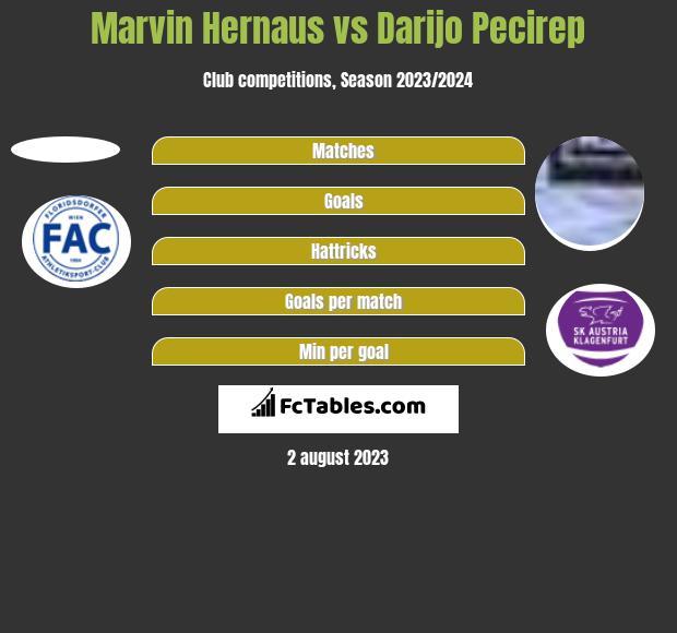 Marvin Hernaus vs Darijo Pecirep h2h player stats